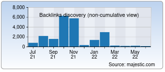 Majestic Backlink History Chart for Technationnews.com