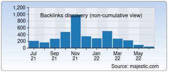 Majestic Backlink History Chart for Techsinfo.net