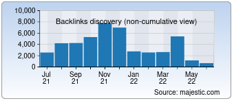 Majestic Backlink History Chart for Thecrazyprogrammer.com