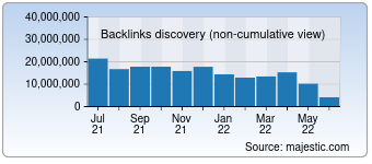 Majestic Backlink History Chart for Tmall.com