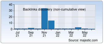 Majestic Backlink History Chart for Traffickiev.com