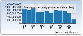 Majestic Backlink History Chart for Tumblr.com