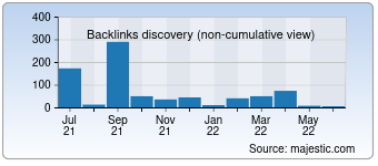 Majestic Backlink History Chart for Tv-radio.online