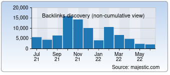 Majestic Backlink History Chart for Twcenter.net