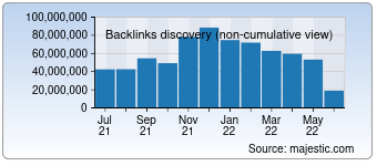 Majestic Backlink History Chart for Twitch.tv
