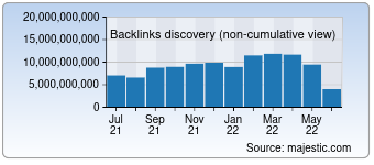 Majestic Backlink History Chart for Twitter.com