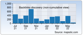 Majestic Backlink History Chart for Unirehberi.com
