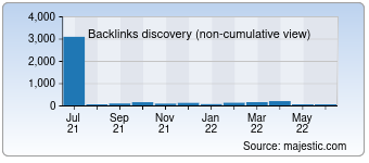 Majestic Backlink History Chart for Vertufirstcopymobile.com