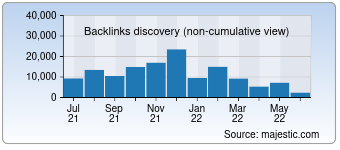Majestic Backlink History Chart for Vgcheat.com