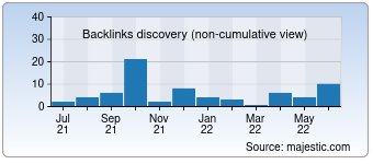 Majestic Backlink History Chart for Video-monitoring.de