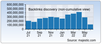Majestic Backlink History Chart for Vk.com