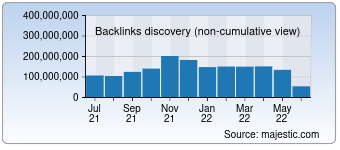 Majestic Backlink History Chart for Weibo.com