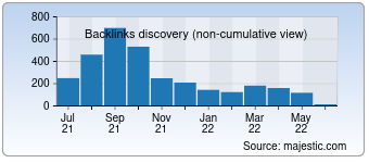 Majestic Backlink History Chart for Westcoastri.com