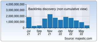 Majestic Backlink History Chart for Wikipedia.org