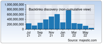 Majestic Backlink History Chart for Wordpress.com