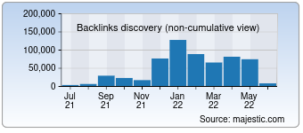 Majestic Backlink History Chart for Workaway.info