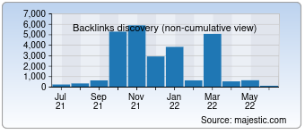 Majestic Backlink History Chart for Workforcegroup.com
