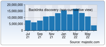 Majestic Backlink History Chart for Xhamster.com