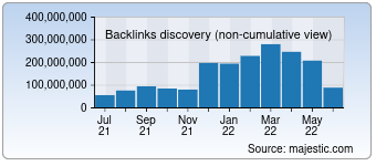 Majestic Backlink History Chart for Xvideos.com