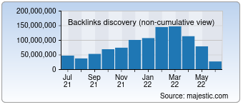 Majestic Backlink History Chart for Yahoo.co.jp