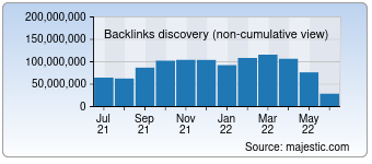 Majestic Backlink History Chart for Yahoo.com