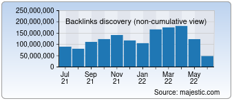 Majestic Backlink History Chart for Yandex.ru