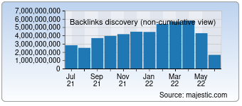 Majestic Backlink History Chart for Youtube.com