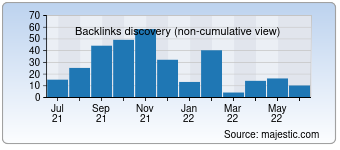 Majestic Backlink History Chart for Zaim-on-line.ru