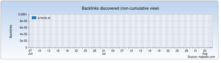 a-krzic.si Backlink History Chart