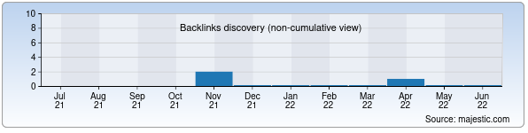 Referring Domains Discovery Chart from Majestic SEO for a-plus.uz