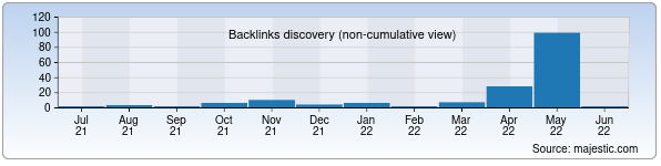 Referring Domains Discovery Chart from Majestic SEO for a1tech.uz