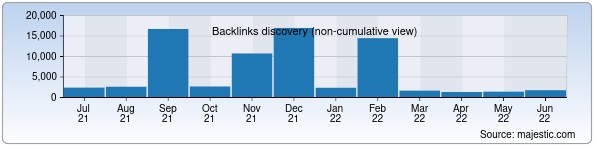 Referring Domains Discovery Chart from Majestic SEO for aab.uz