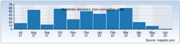 Referring Domains Discovery Chart from Majestic SEO for abad.uz