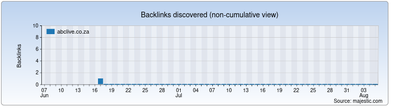 abclive.co.za Backlink History Chart