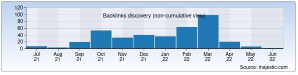 Referring Domains Discovery Chart from Majestic SEO for abituriyent.uz