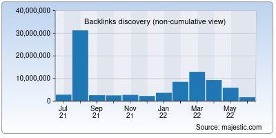 backlinks of about.me
