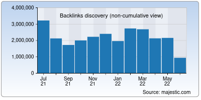backlinks of aboutads.info