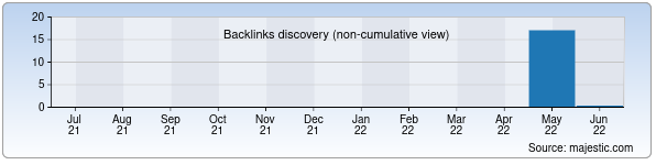 Referring Domains Discovery Chart from Majestic SEO for abutech.uz