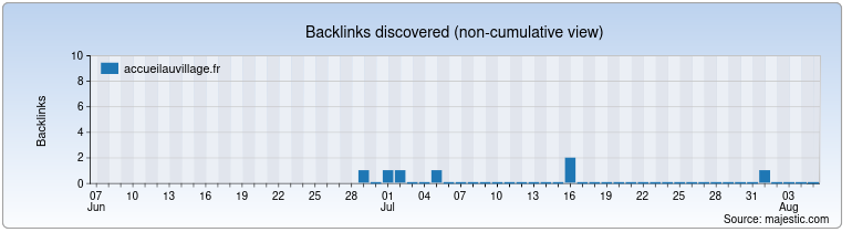 accueilauvillage.fr Backlink History Chart