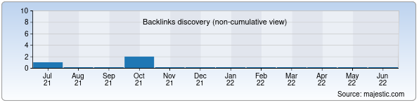 Referring Domains Discovery Chart from Majestic SEO for aclub.uz