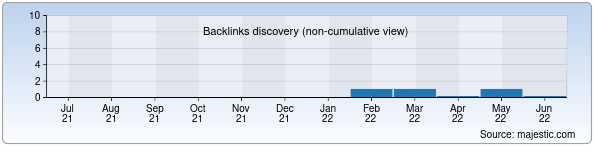 Referring Domains Discovery Chart from Majestic SEO for ada.uz