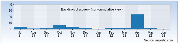 Referring Domains Discovery Chart from Majestic SEO for adamant.uz