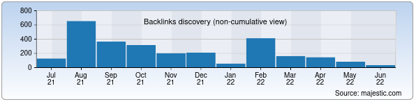 Referring Domains Discovery Chart from Majestic SEO for adolat.uz