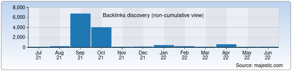 Referring Domains Discovery Chart from Majestic SEO for adu.uz