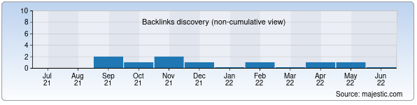 Referring Domains Discovery Chart from Majestic SEO for adventures.uz