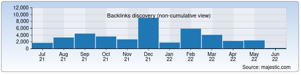 Referring Domains Discovery Chart from Majestic SEO for advice.uz