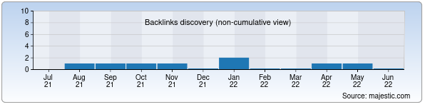 Referring Domains Discovery Chart from Majestic SEO for advokat.uz
