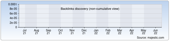 Referring Domains Discovery Chart from Majestic SEO for advokatdjolmurza.uz
