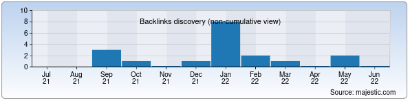 Referring Domains Discovery Chart from Majestic SEO for aerosport.uz