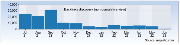Referring Domains Discovery Chart from Majestic SEO for afisha.uz
